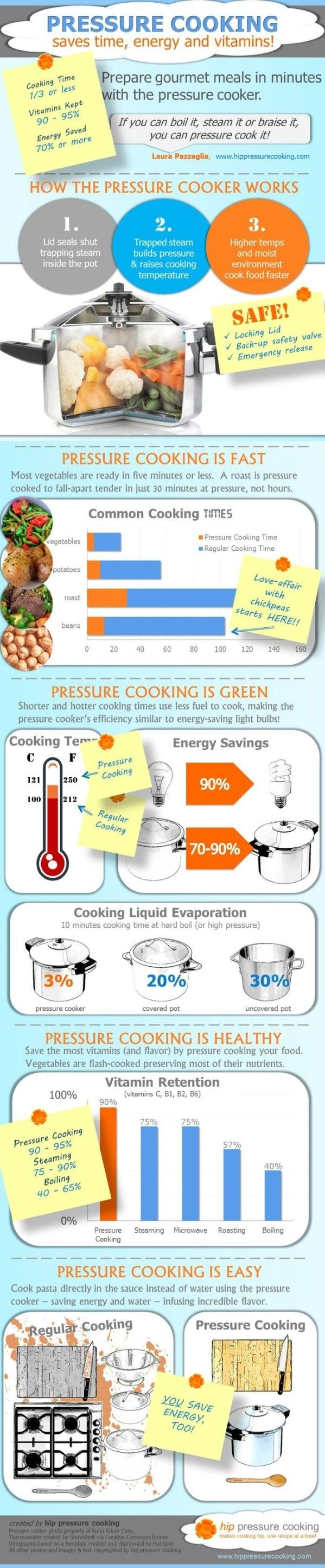 Pressure Cooker Infographic
